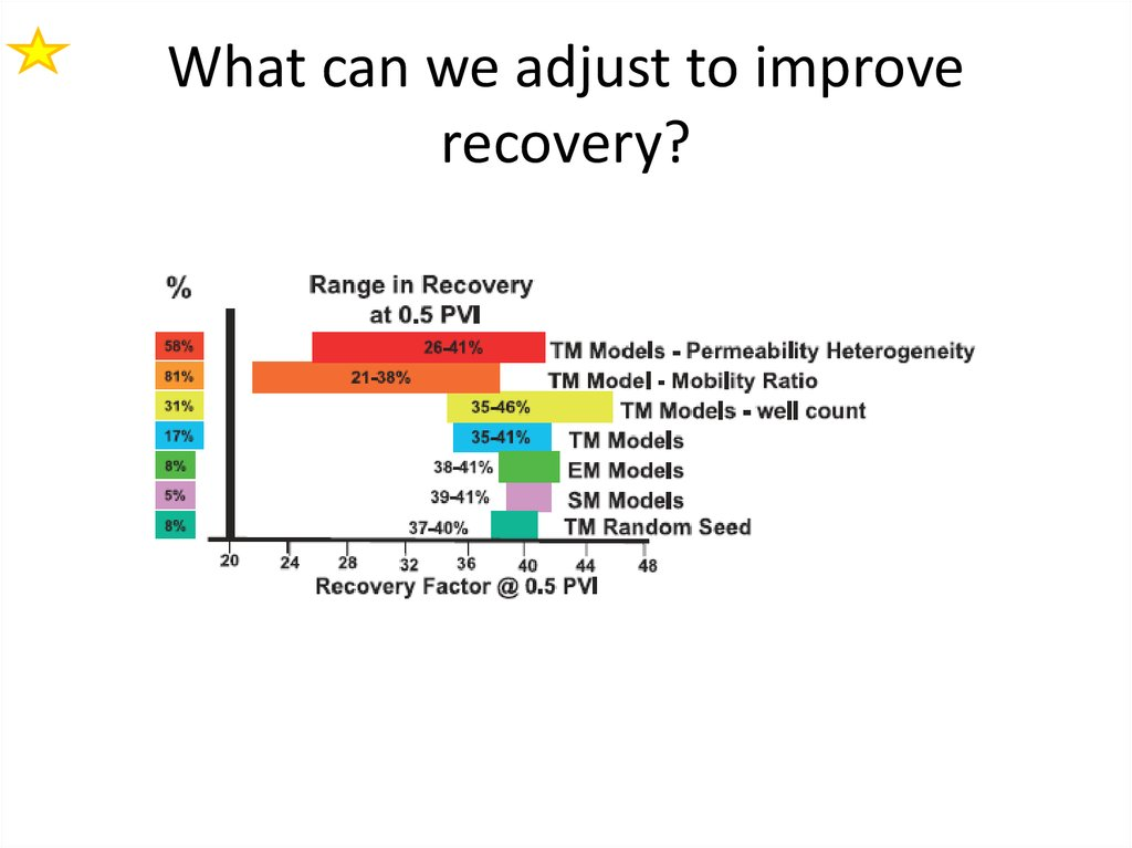 Improved Recover Factors