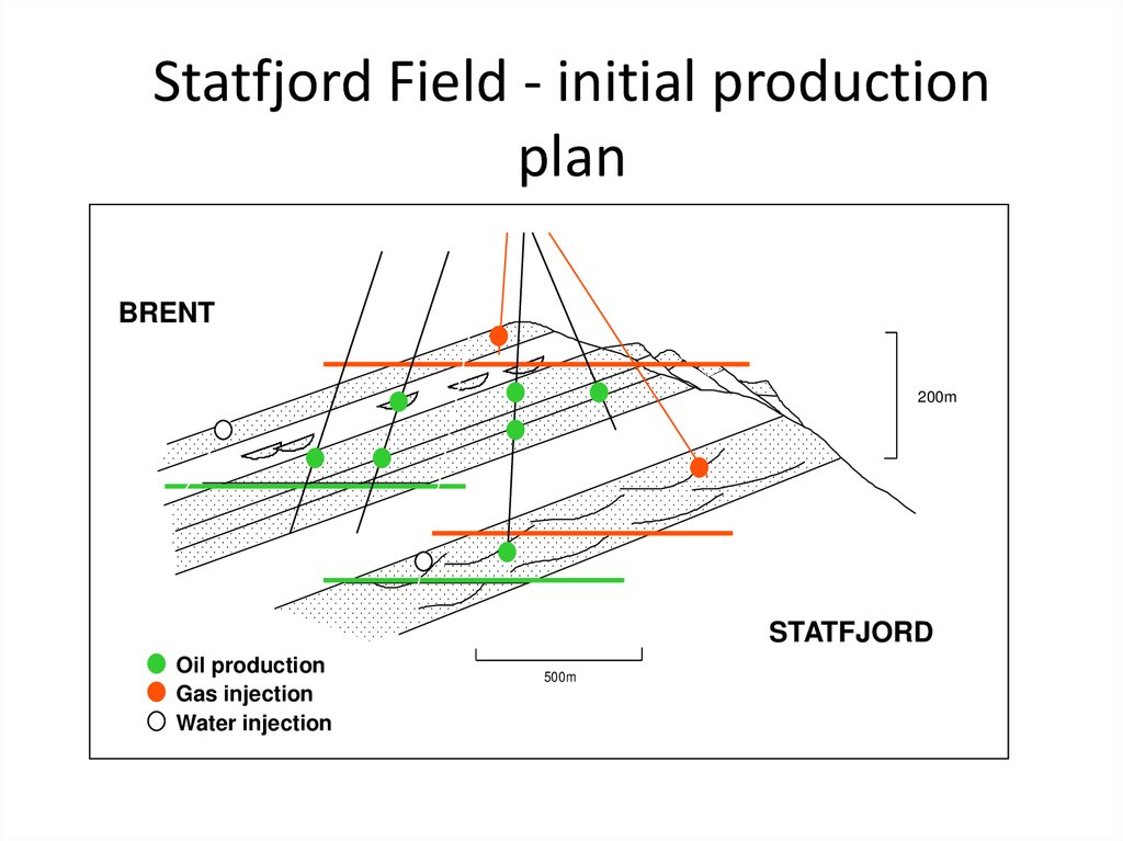 Statfjord Field - cross section
