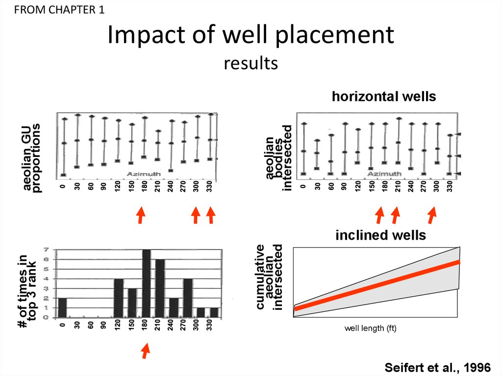 Impact of well placement fluvial study