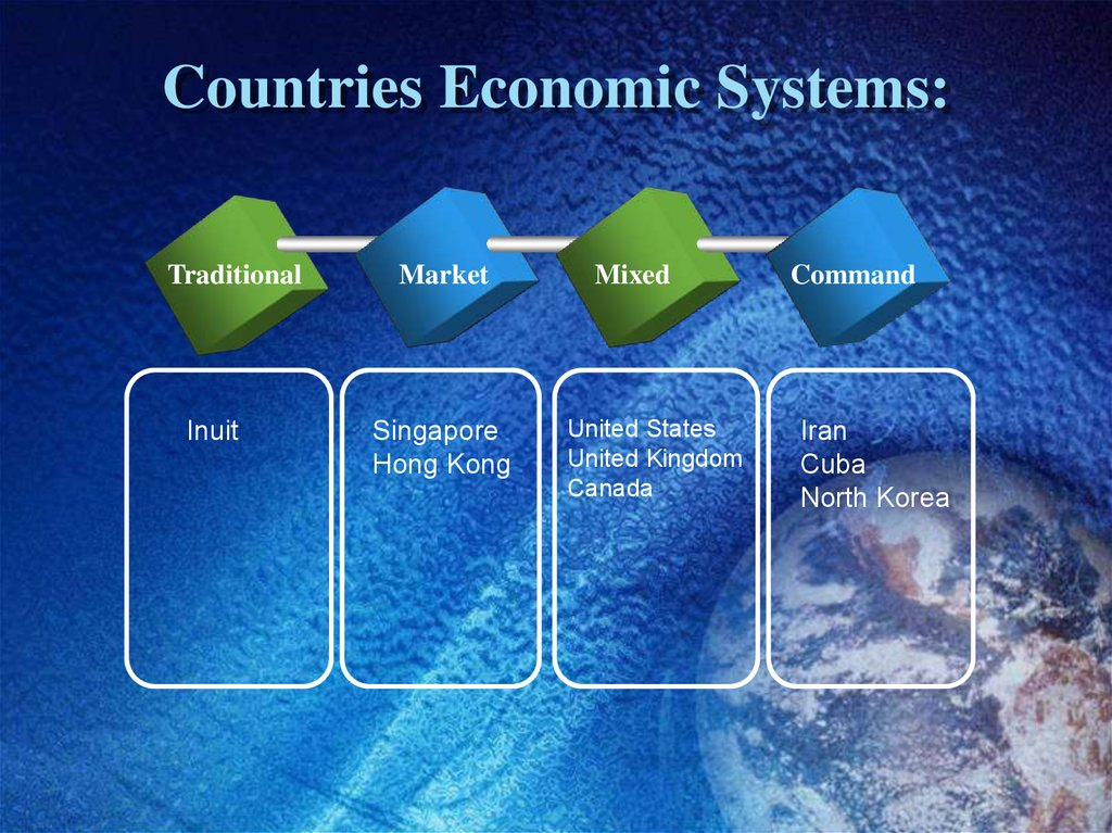 Countries Economic Systems: