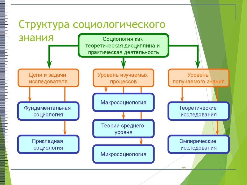 Уровни социологического значения социологии . шпаргалка структура