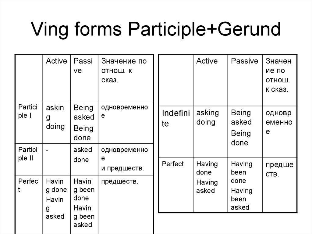Ving forms Participle+Gerund