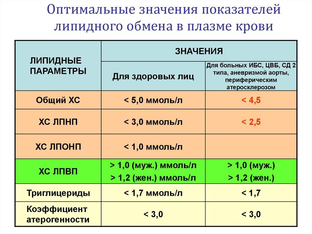 Крови при анализов приеме статинов контроль делать положительный анализ что хеликобактер крови если на