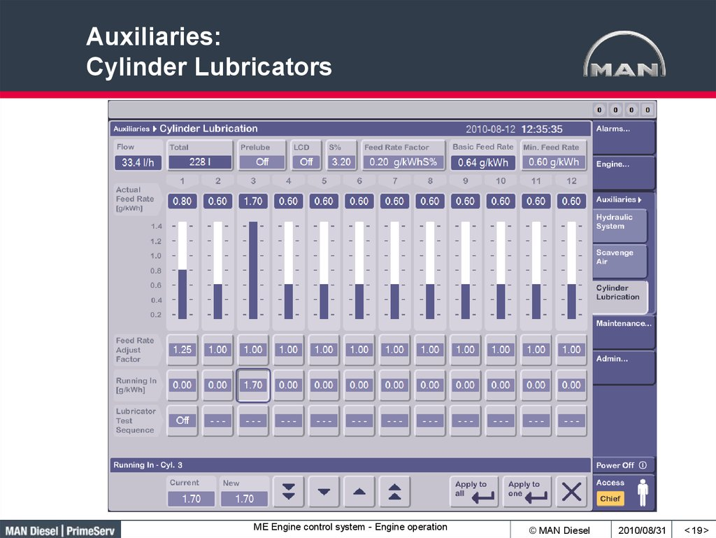 Auxiliaries: Cylinder Lubricators