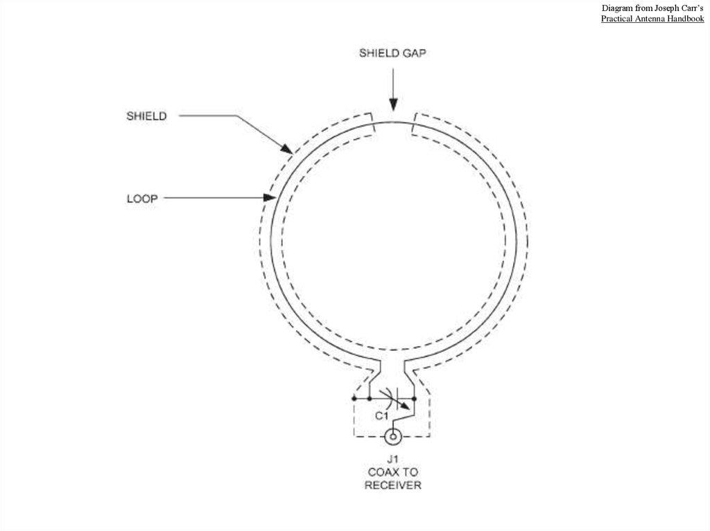 low-band receive antennas