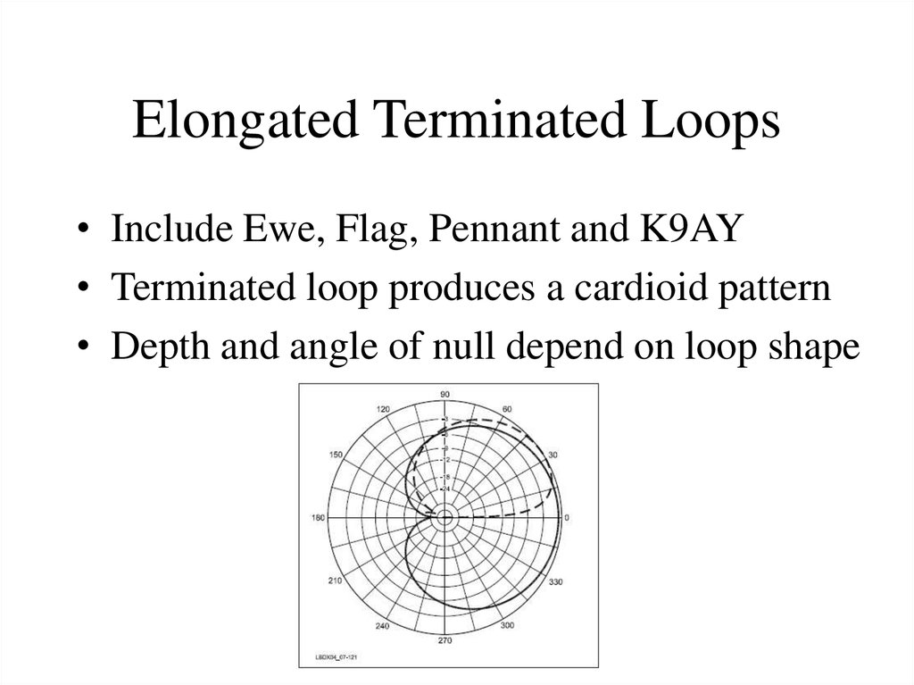 Elongated Terminated Loops