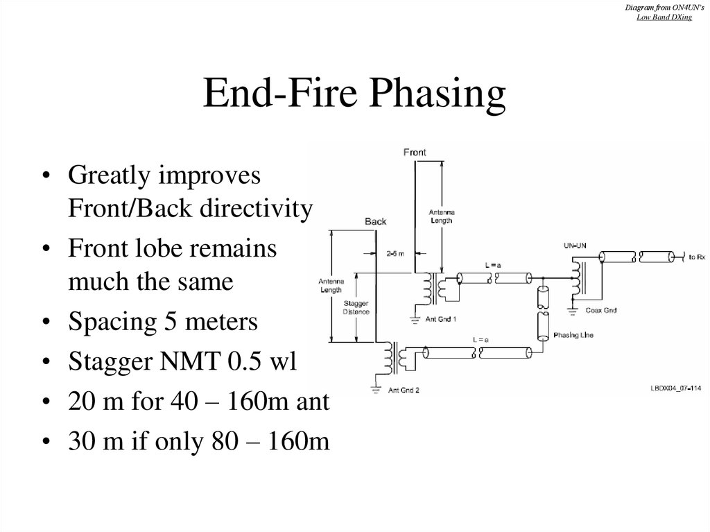 End-Fire Phasing