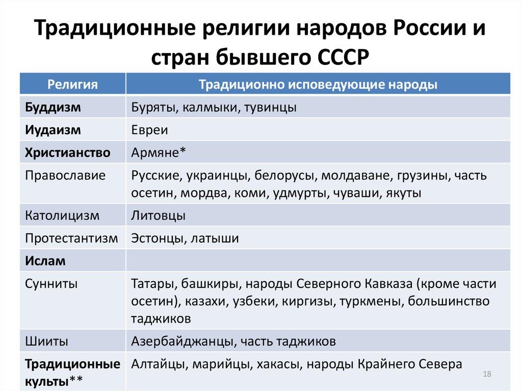 Религии в россии