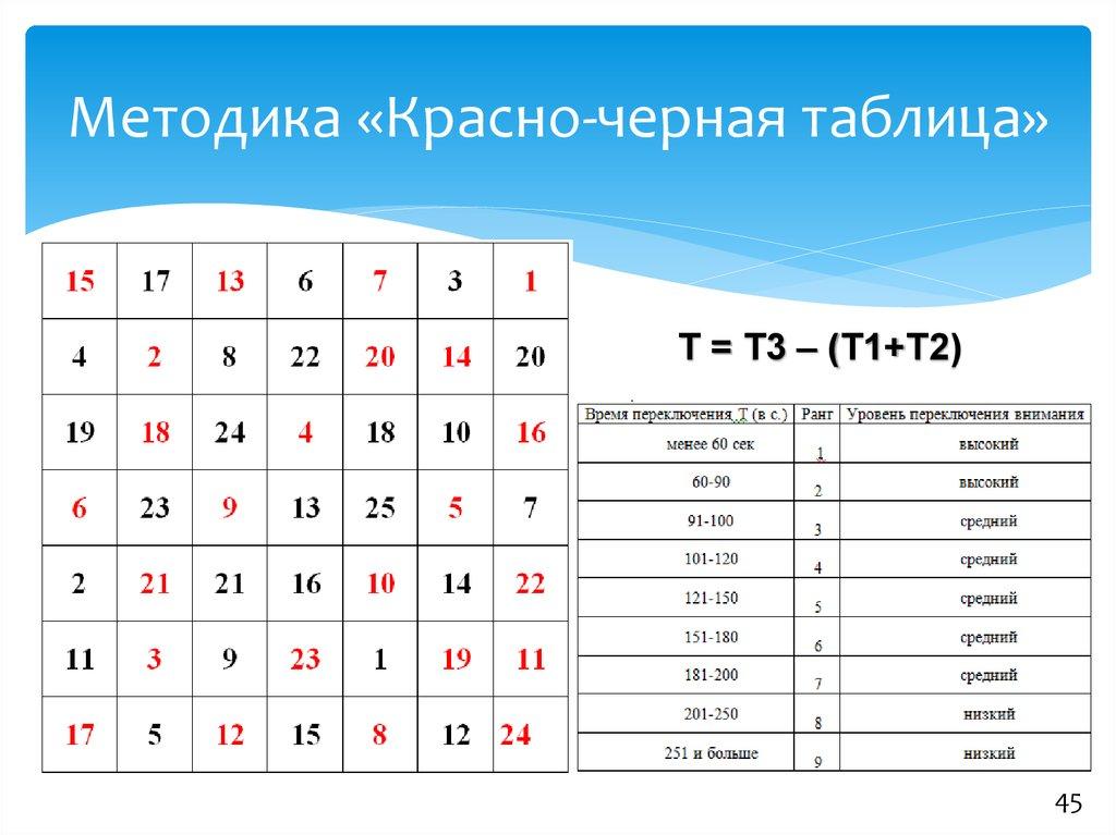 красно таблица автор черная методика
