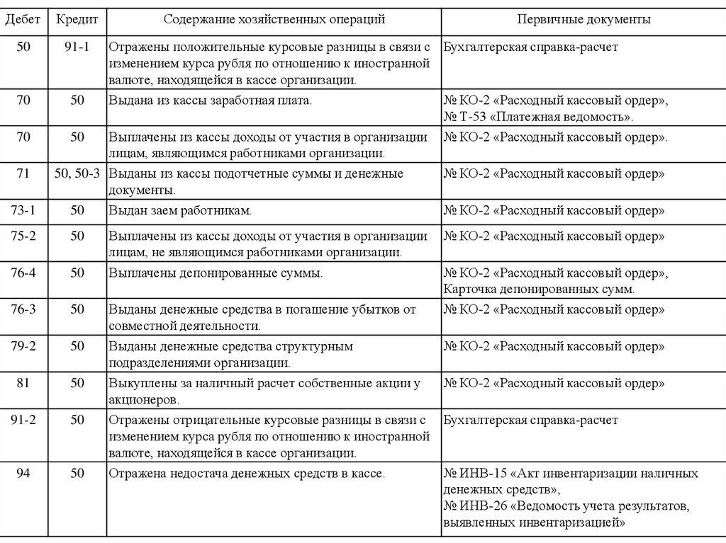 Учет денежных средств online presentation Отражены положительные курсовые разницы в связи с Бухгалтерская справка расчет изменением курса рубля по отношению к иностранной