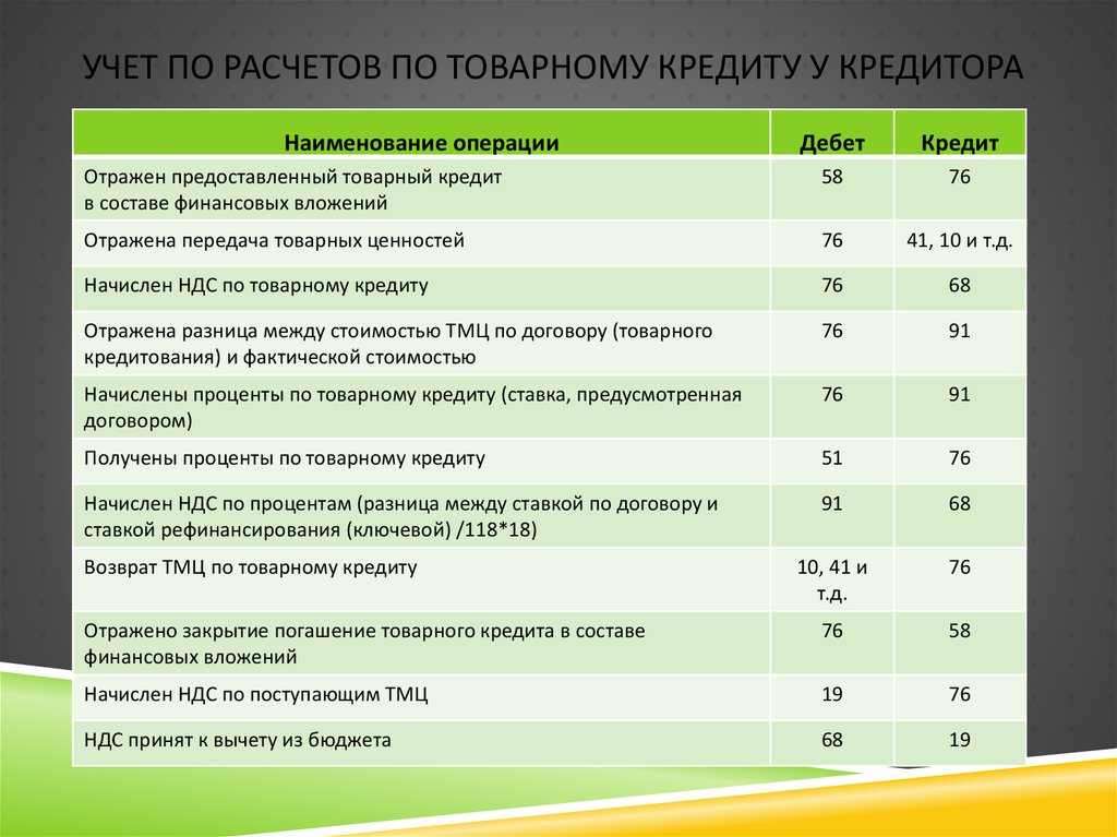 проценты по товарному кредиту ндс карта схемы метро москва 2020