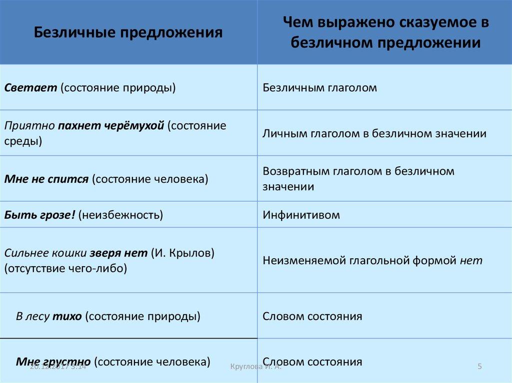 Предложения в которых главный член выражен однородным членом предложения