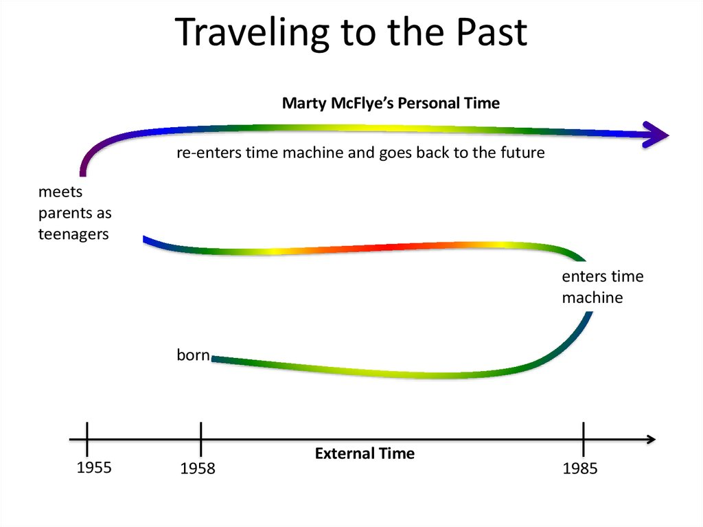Traveling to the Past