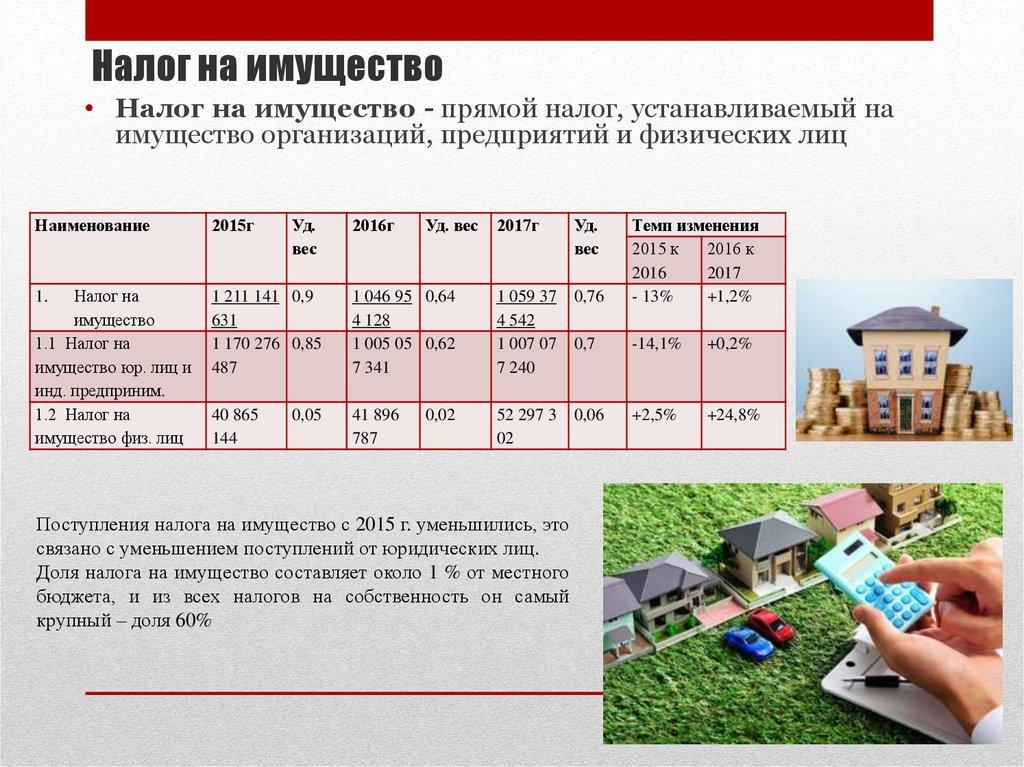 Налог на имущество изменения в 2016