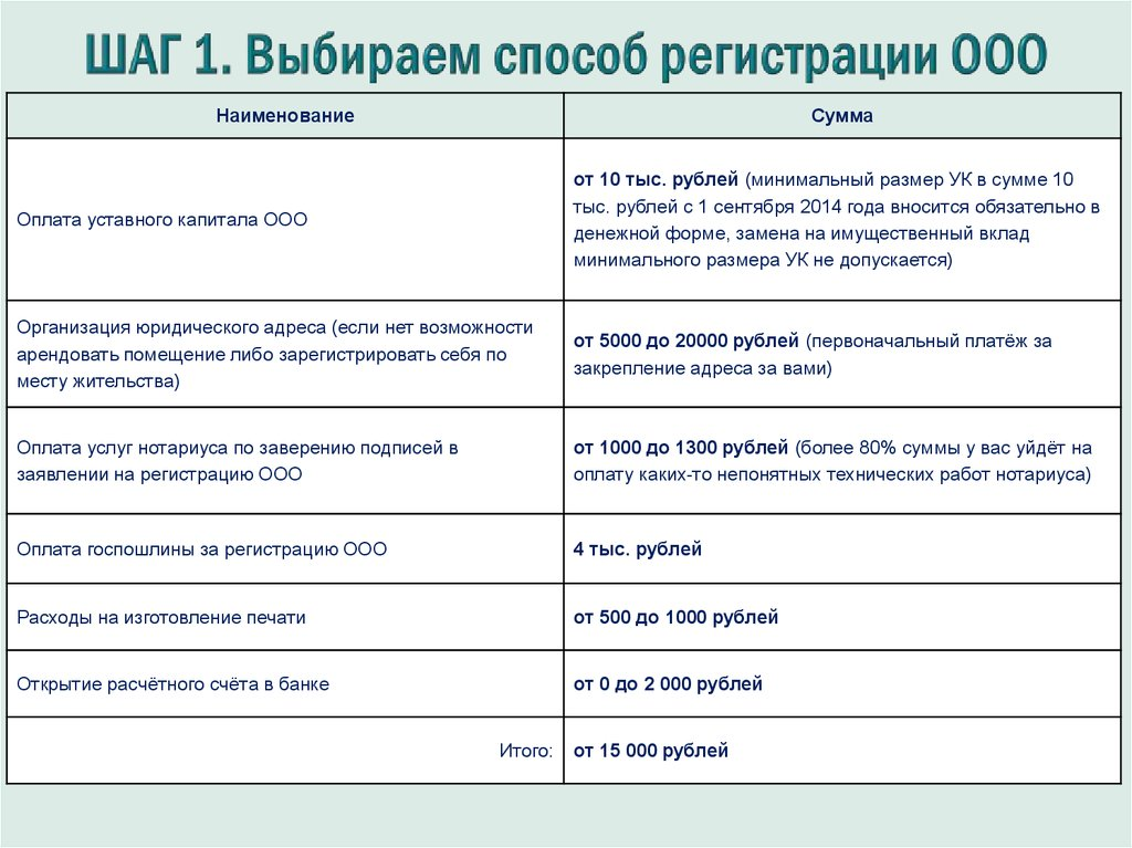 Регистрацию купленной доли в ооо регистрация и перерегистрация ооо