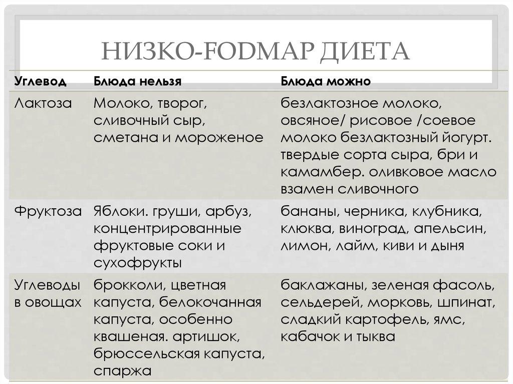 Диета fodmap список продуктов