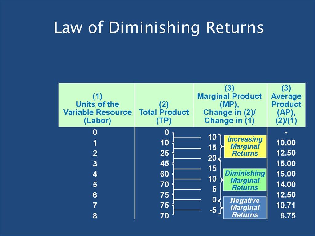 law of diminishing returns a short run phenomenon Diminishing marginal productivity recognizes that a business short-run versus long-run, 2 diminishing marginal productivity is a natural phenomenon that.
