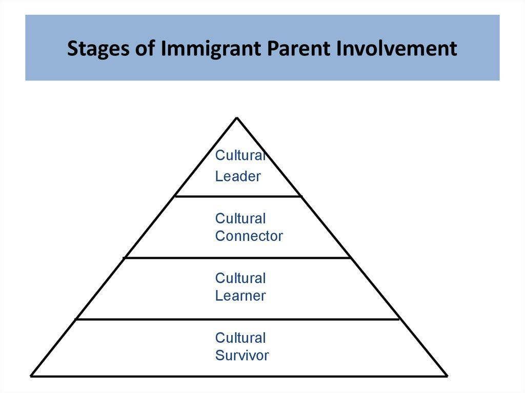 Stages of Immigrant Parent Involvement