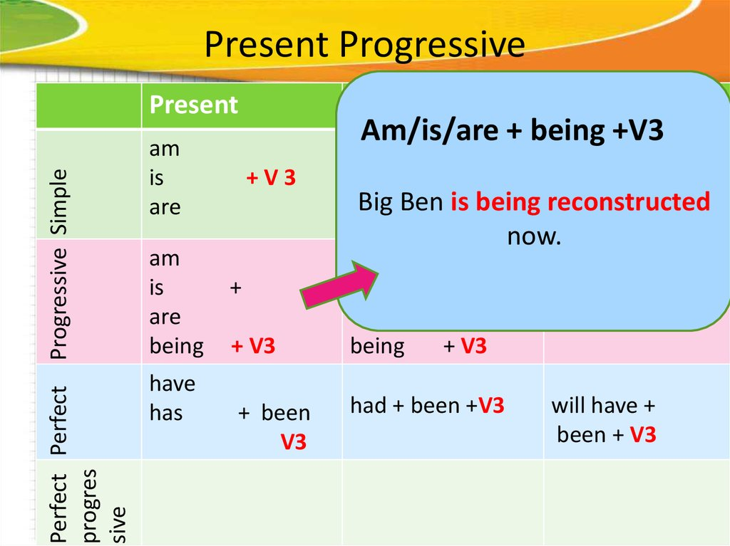 english present simple and the present progressive The present perfect simple suggests completion while the continuous suggests something is unfinished present perfect simple and present perfect continuous we use the present perfect tense to talk about things where there is a connection between the past and the present.