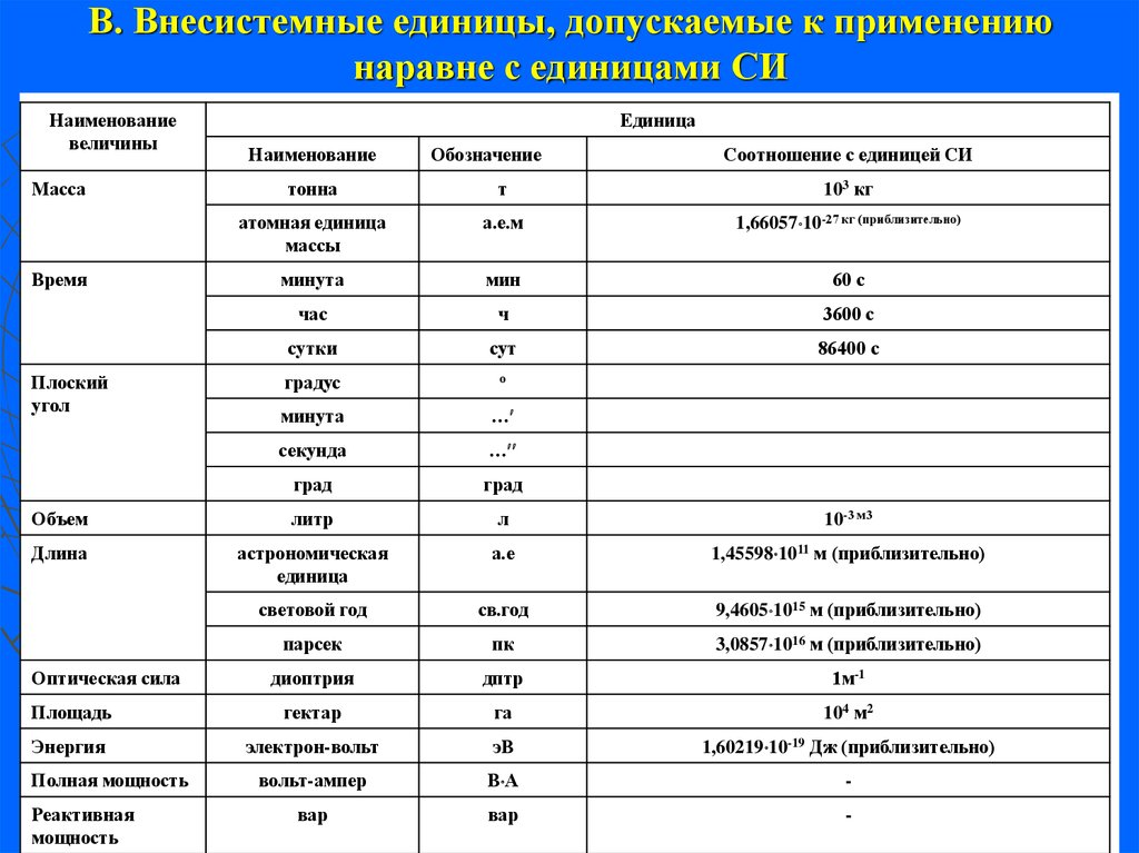 Внесистемные единицы, допускаемые к применению наравне с единицами СИ