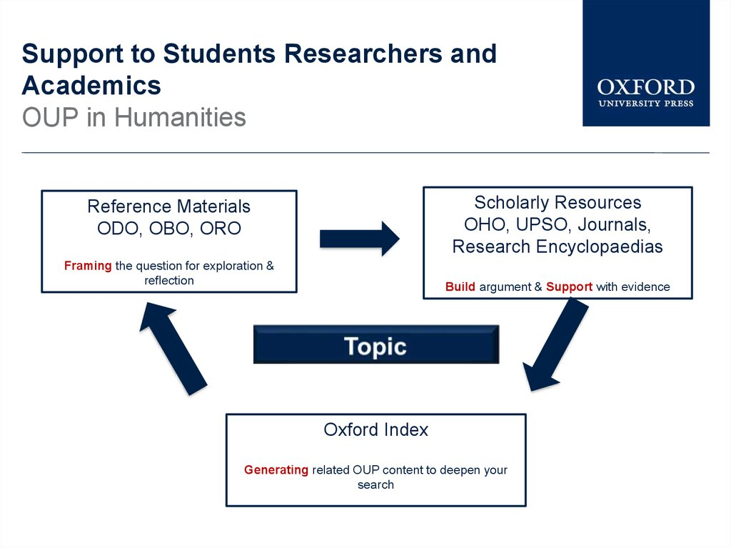 Support to Students Researchers and Academics