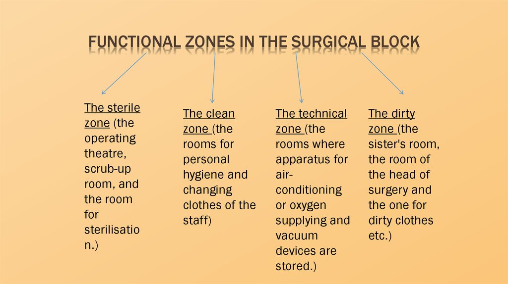 functional zones in the surgical block