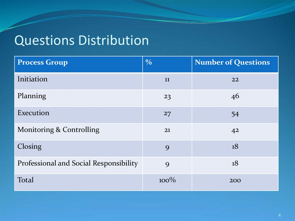 Questions Distribution