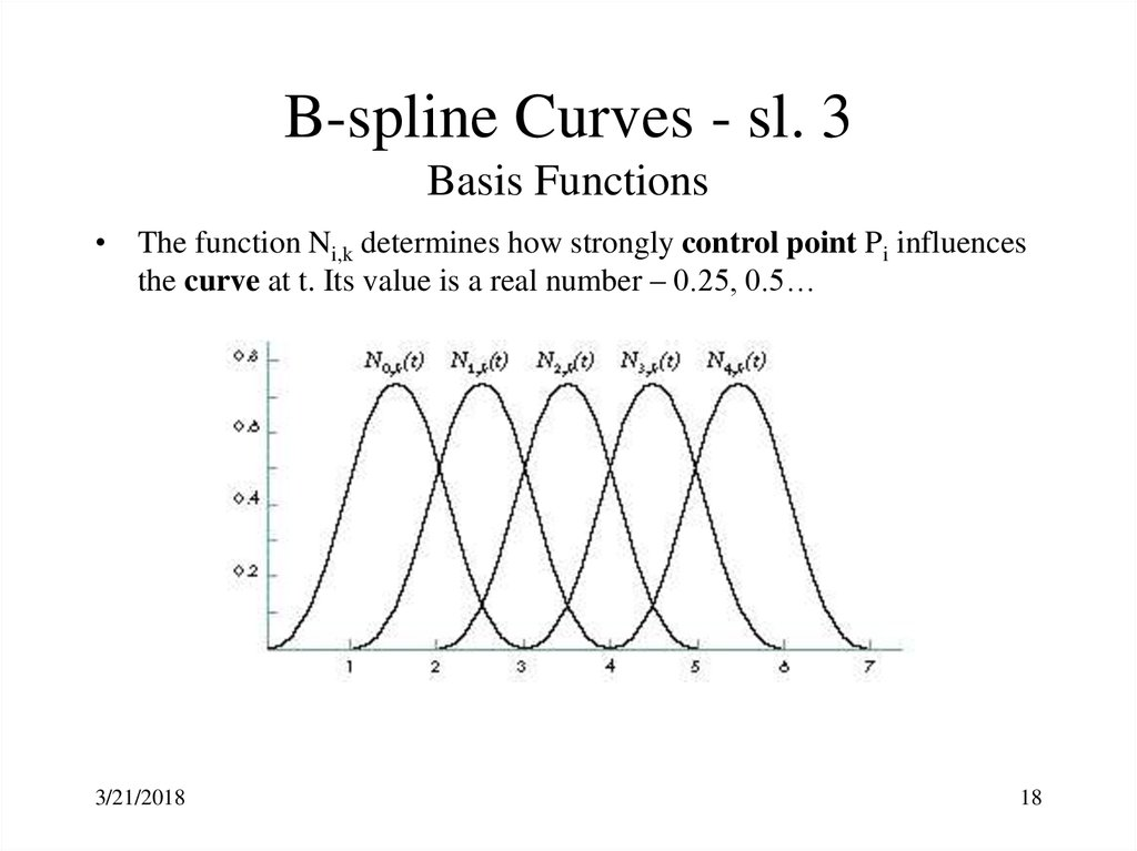B-spline Curves - sl. 3 Basis Functions