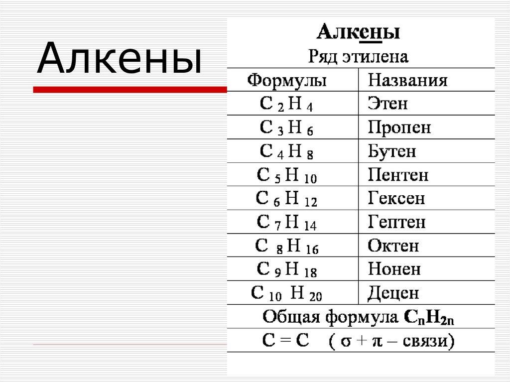 и алкины алканы алкены таблица