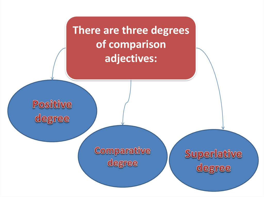 Adjective in English - online presentation