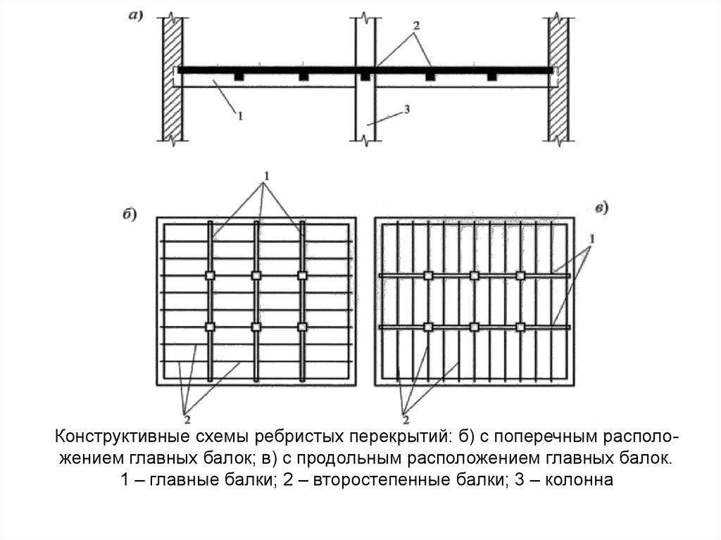 Железобетонные перекрытия плоские жби сервис тверь