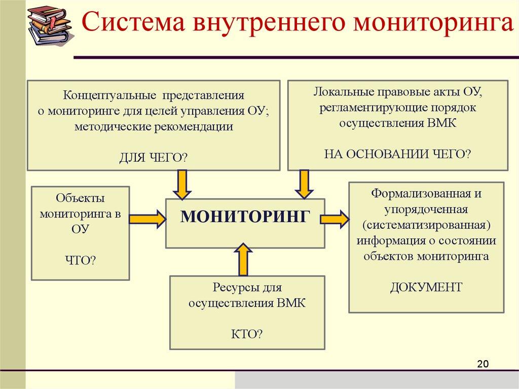 объектами внутреннего мониторинга являются оценка образовательных программ