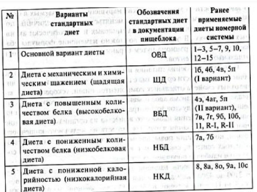 Медицинские Диеты Примеры.