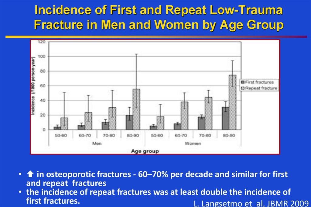 Incidence of First and Repeat Low-Trauma Fracture in Men and Women by Age Group