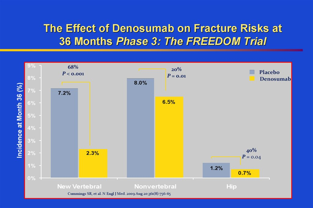 The Effect of Denosumab on Fracture Risks at 36 Months Phase 3: The FREEDOM Trial