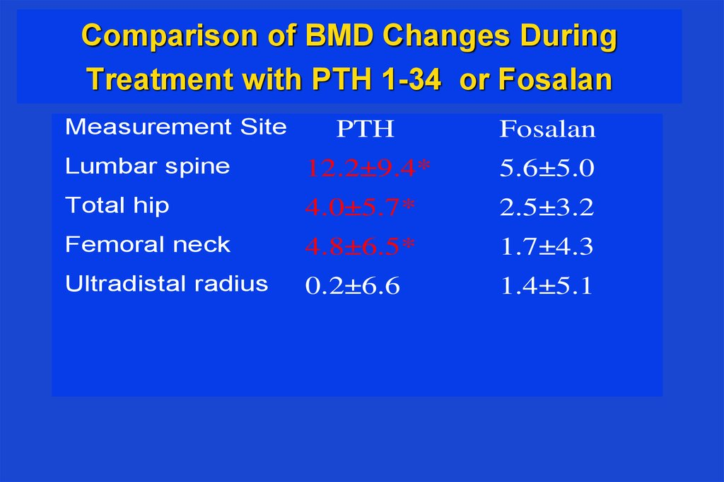 Comparison of BMD Changes During Treatment with PTH 1-34 or Fosalan