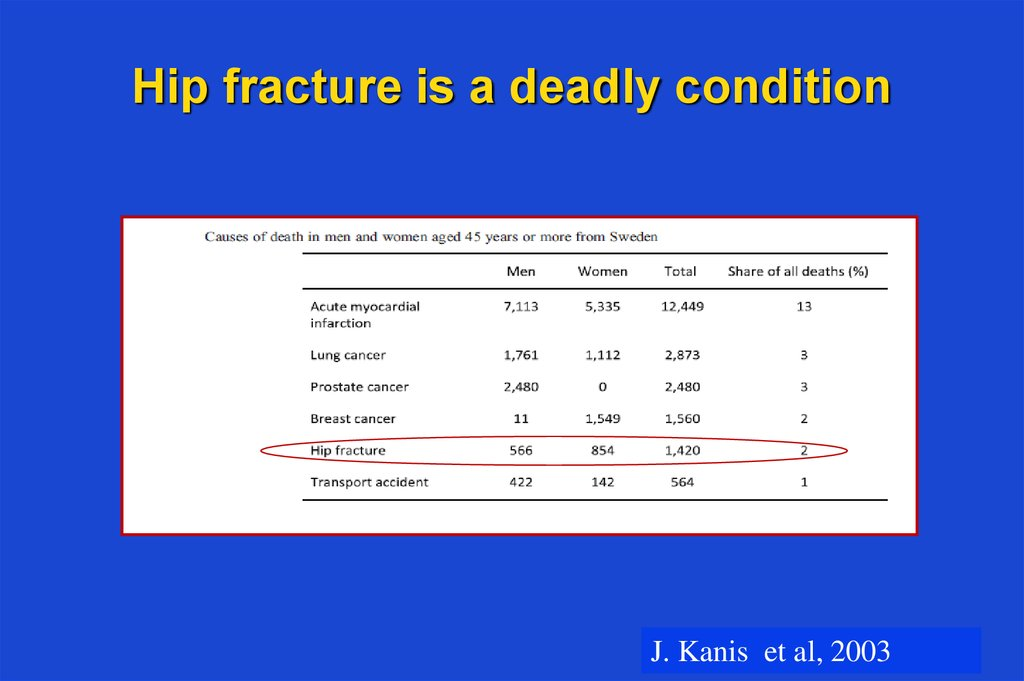 Hip fracture is a deadly condition