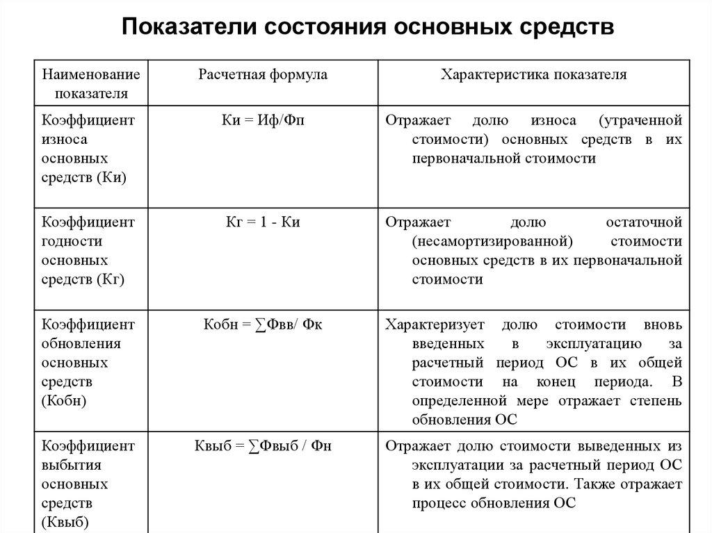 Показатели состояния основных средств,их возрастного состава.шпаргалка