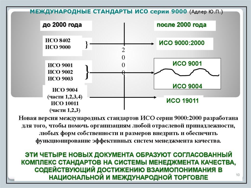 Эволюция исо 9001, первая, вторая и третья версии сертификация продукции поставляемой в росатом