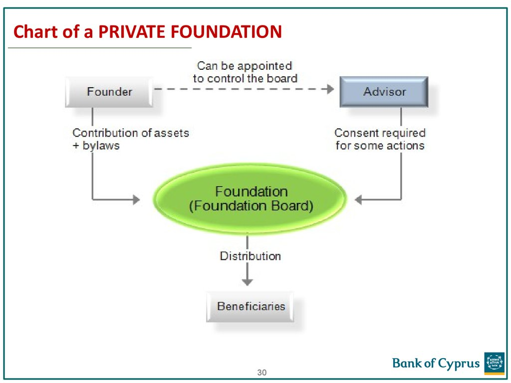 Chart of a PRIVATE FOUNDATION