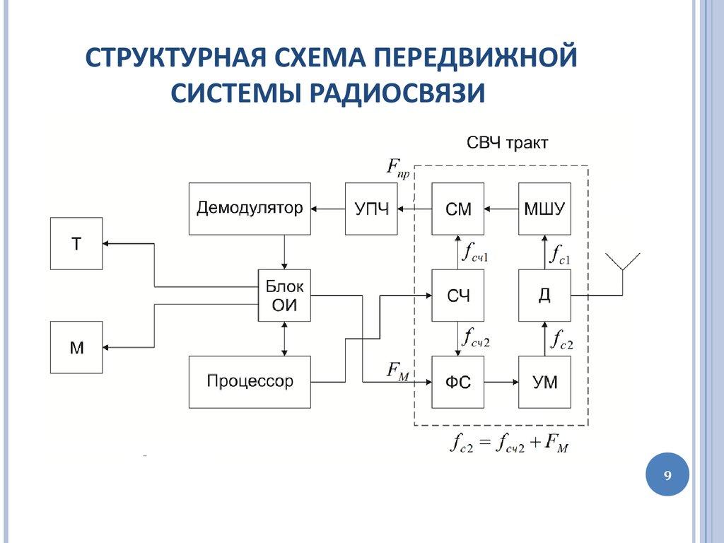 Картинка структурной схемы