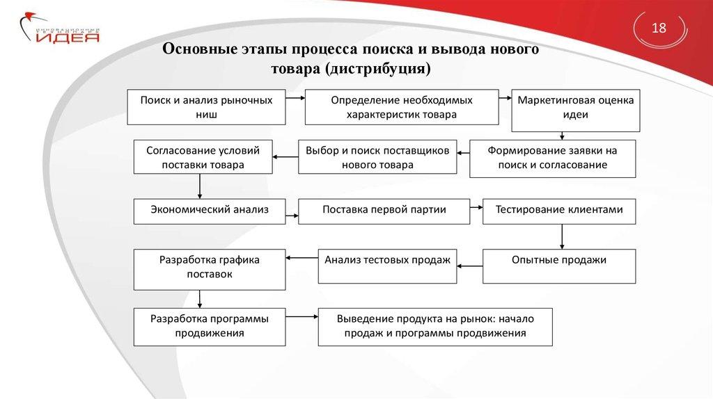Бизнес планы вывода продукта бизнес план развития цели