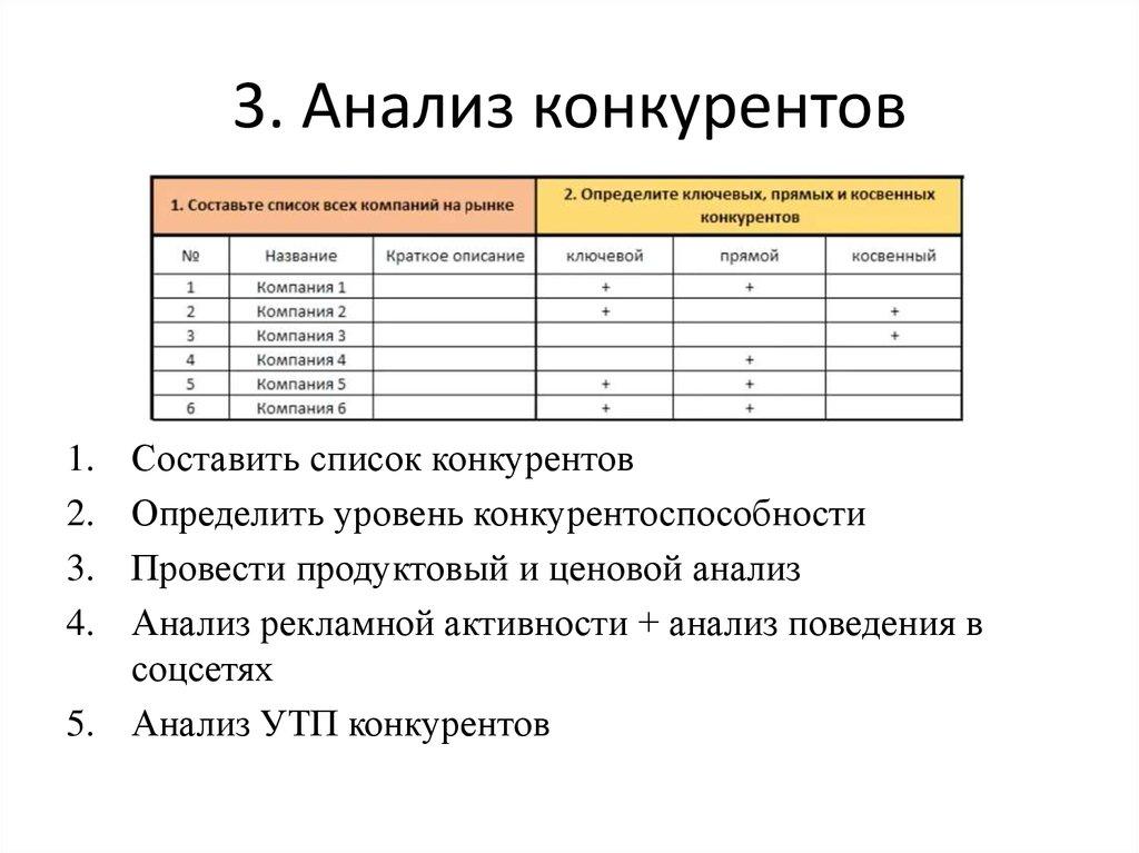 фриланс анализ конкурентов
