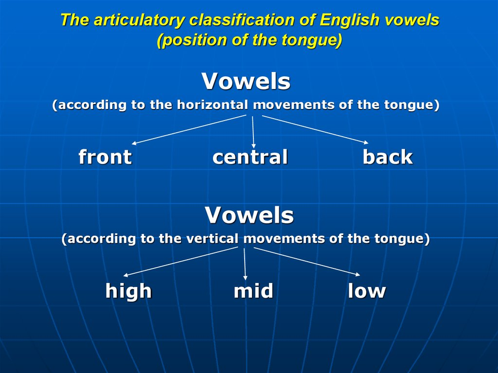 The articulatory classification of English vowels (position of the lips)