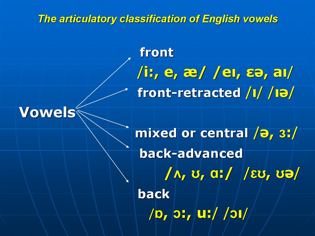 The articulatory classification of English vowels (position of the tongue)