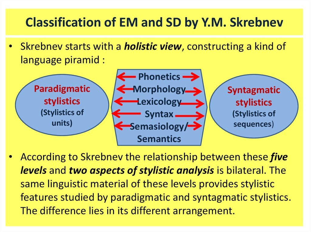 Classification of EM and SD by Y.M. Skrebnev