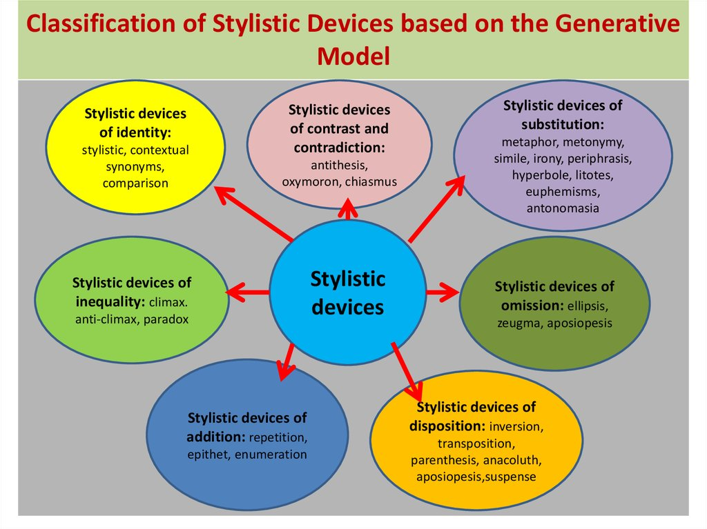 Classification of Stylistic Devices based on the Generative Model