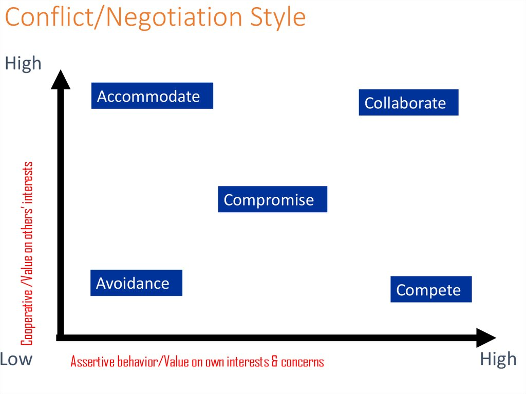 Conflict/Negotiation Style