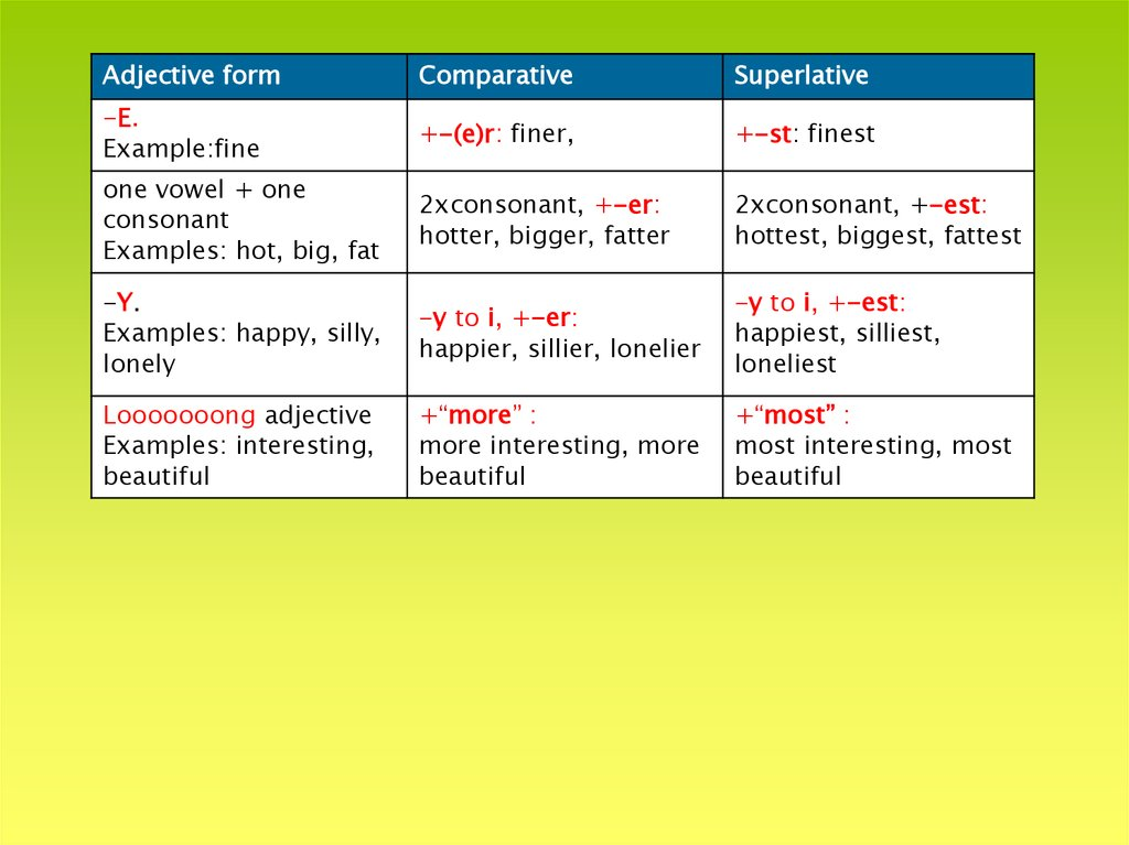 comparatives and superlatives online presentation