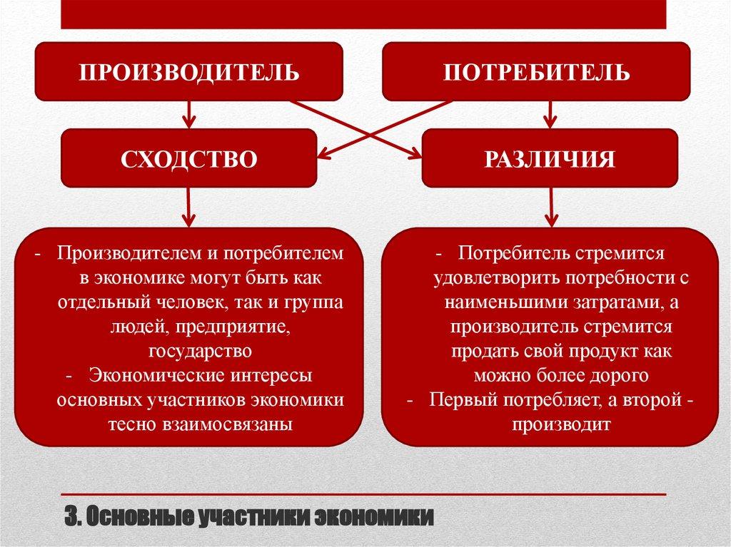 потребитель и производитель